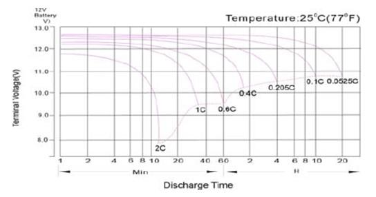 curva de descarga